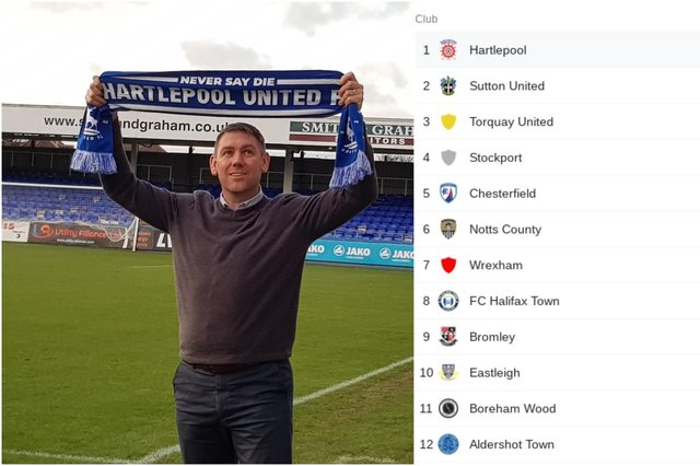 Hartlepool United manager Dave Challinor his hoping to guide the club to promotion this season.