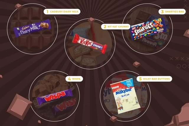 Do you agree with Hartlepool and County Durham's favourite chocolate bars?