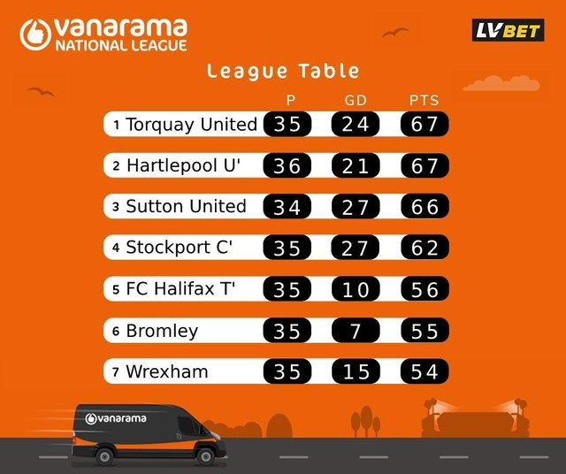 National League top seven graphic (courtesy of the Vanarama National League).